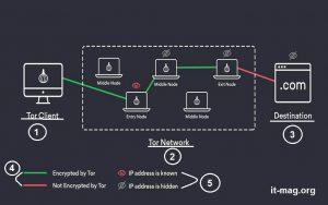 نحوه عملکرد Tor