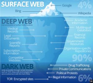 لایههای اینترنت