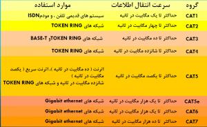 تجهیزات شبکه (انواع کابل های UTP)
