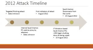 بزرگترین حملات سایبری تاریخ - حمله شمعون