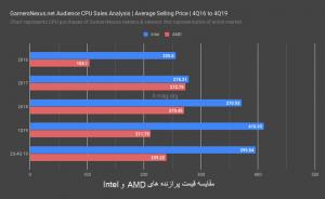 نمودار مقایسه قیمت پردازنده AMD و Intel
