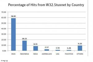 اثرات حمله سایبری Stuxnet