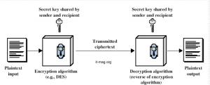 مدل رمزنگاری متقارن