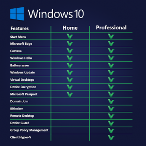تفاوت نسخه home و pro ویندوز